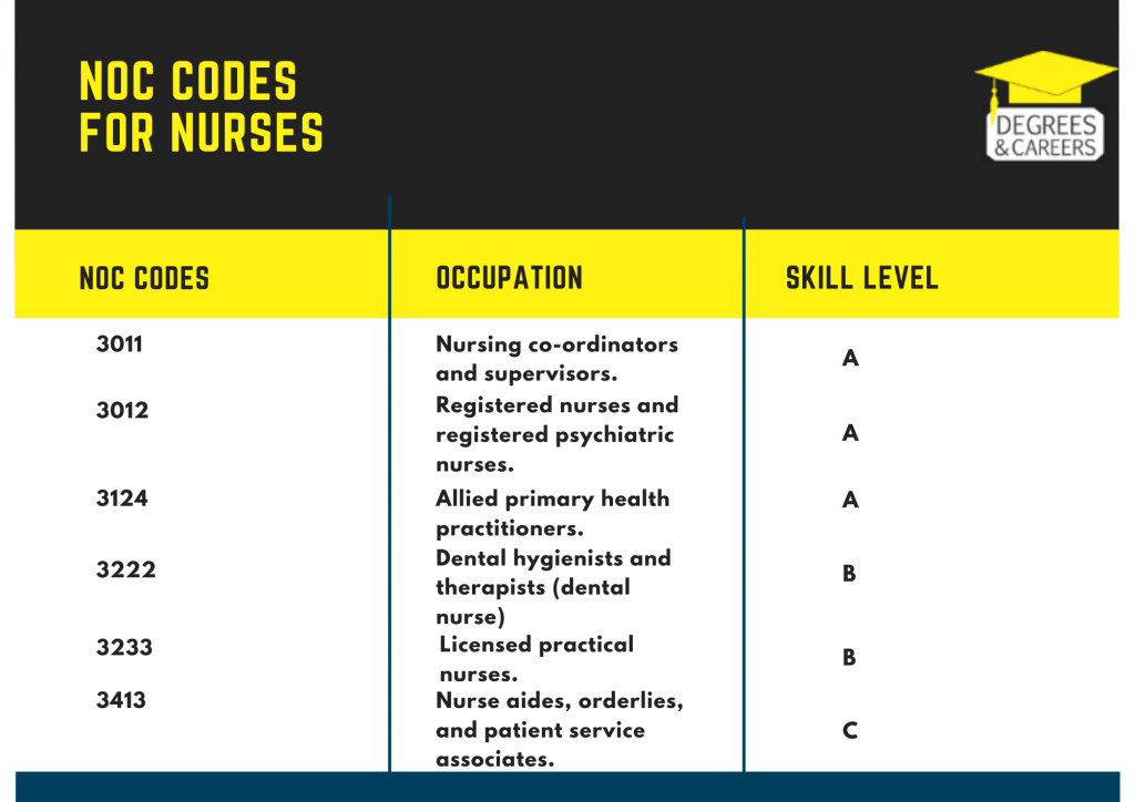 NOC Codes for Nurses in canada