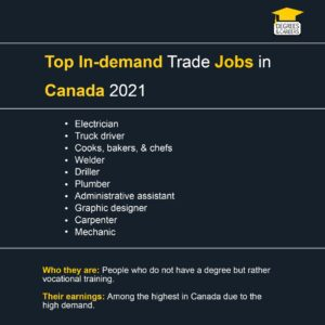 In-demand trade jobs in Canada