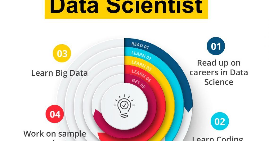 Data Science Careers